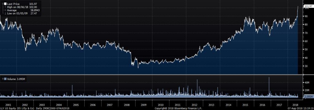 LLY stock price